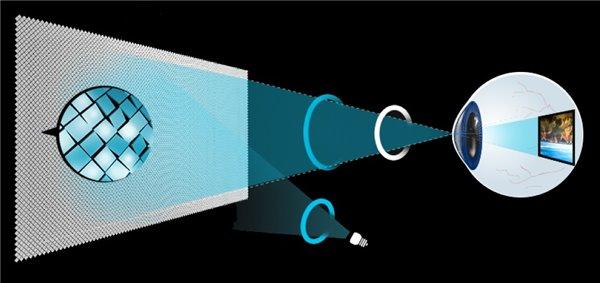 Avegant公司在2013年首次展示了这款设备,而在今年的CES展上,Avegant公司又带来了它的最终设计版本,代号为Glyph。经过两年的积淀,虚拟现实视网膜眼镜Glyph为用户带来了更加舒适便捷的使用体验。